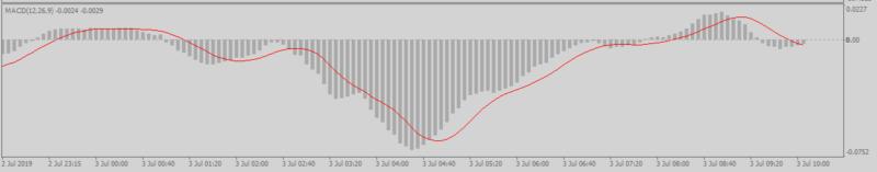 MTF MACD Histgram表示インジケーター比較用チャート