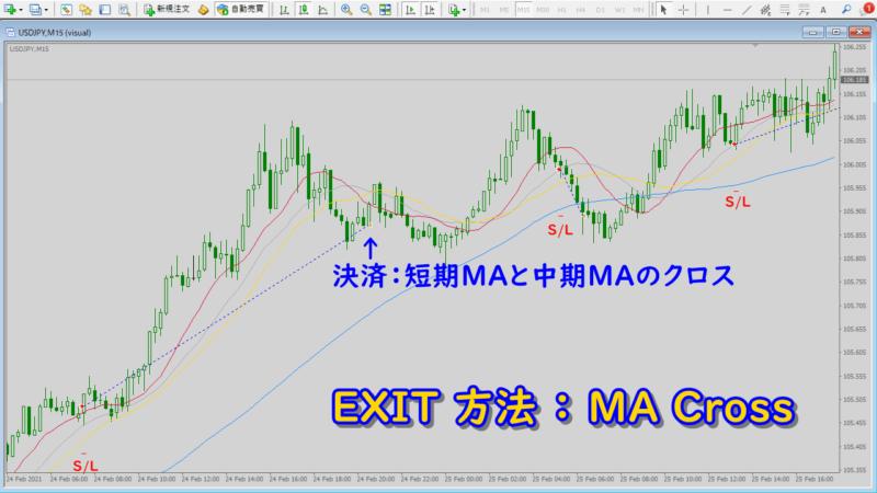 MA3本パーフェクトオーダー時のMA反転狙いエントリーEA|EXIT:MAcross事例