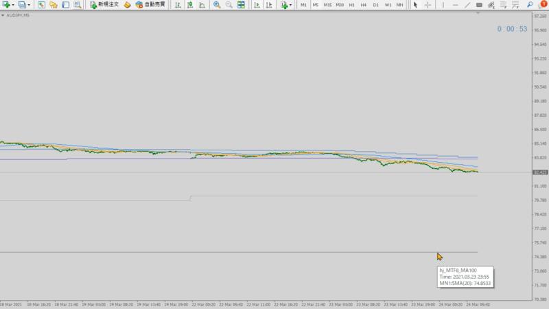 マルチタイムフレーム移動平均線複数表示インジケーター|8本表示