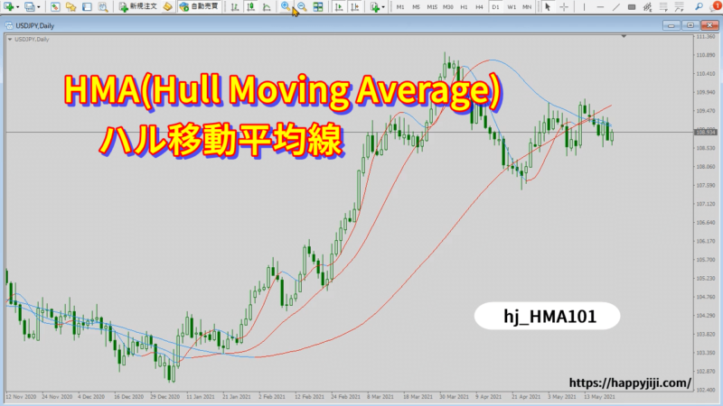 HMA、ハル移動平均線インジケーターVer.1.01