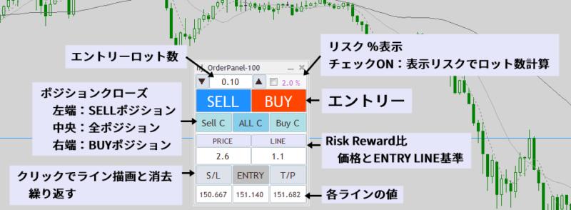 売買オーダーパネルEA|リスク・リワード表示、ロット数計算表示v100|パネル表示部機能