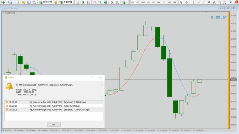 MA、移動平均線反転、または価格がMAに接近したら通知するインジケーターv101|事前通知