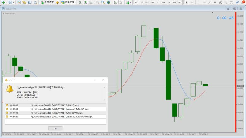 MA、移動平均線反転、または価格がMAに接近したら通知するインジケーターv101|確定通知