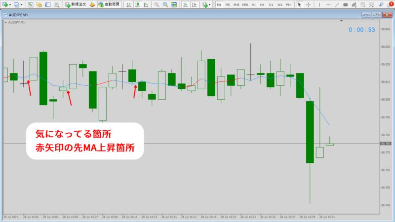 MA、移動平均線反転、または価格がMAに接近したら通知するインジケーターv101|ライン色表示異常